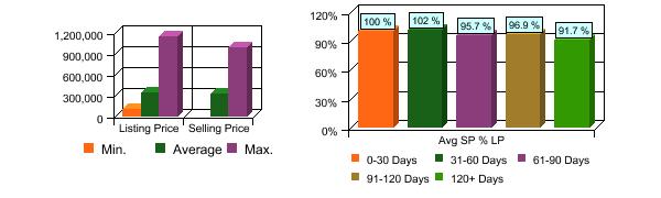 al-tahoe-2010-sold-graphs